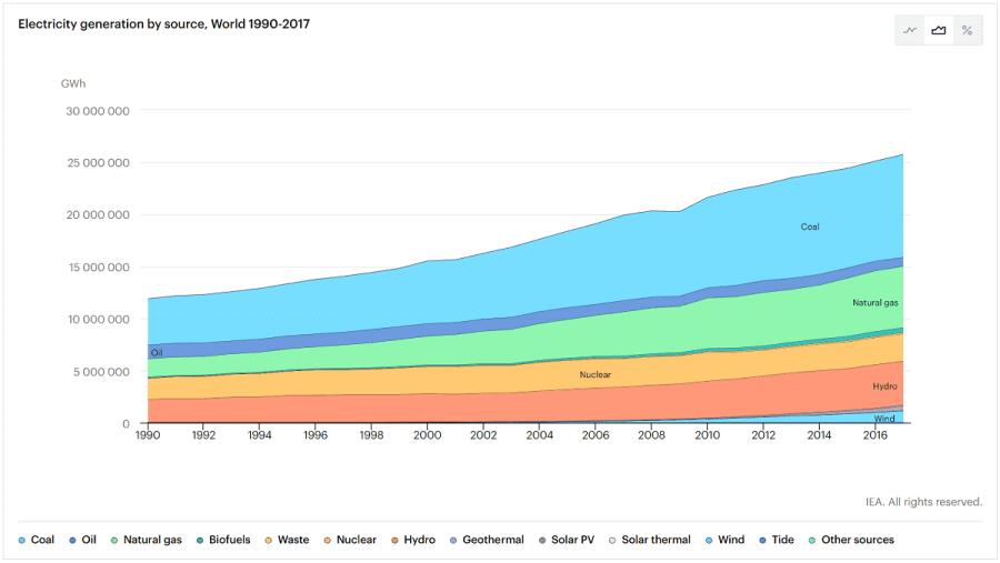 generación de electricidad global por tipo de fuente.