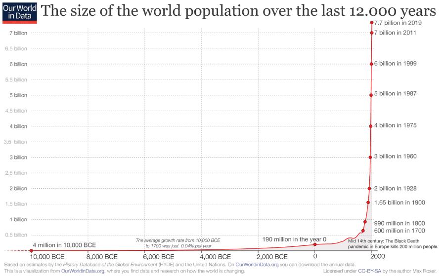 crecimiento poblacional en los últimos 12.000 años