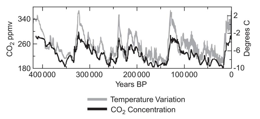 correlación entre acumulación atmosférica de dióxido de carbono y temperatura media