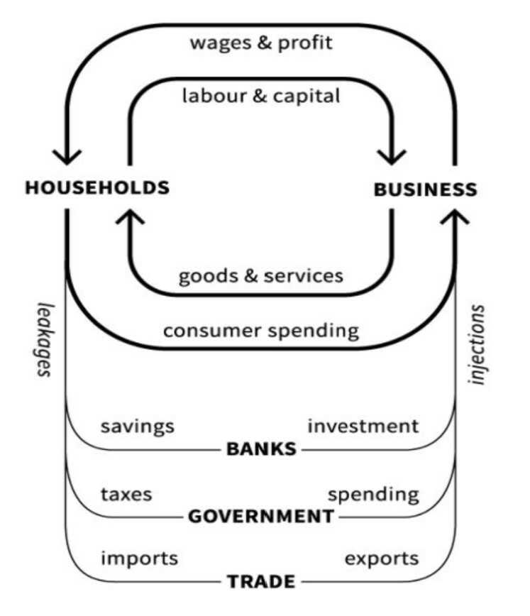 diagrama de flujo de ingreso circular