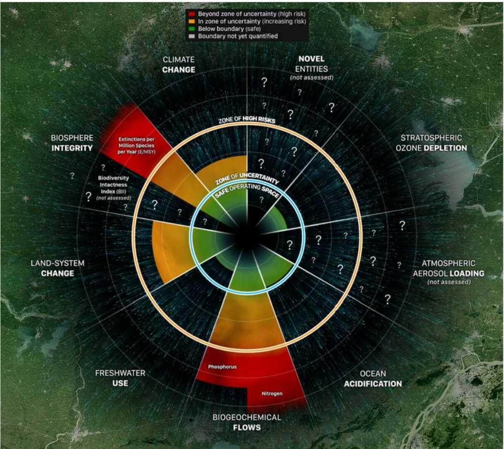 Antropoceno y limites planetarios. Rockström y Steffen.