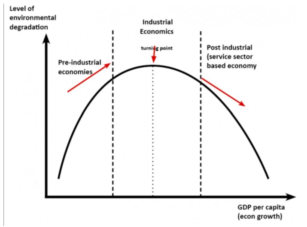 curva de kuznetz ambiental