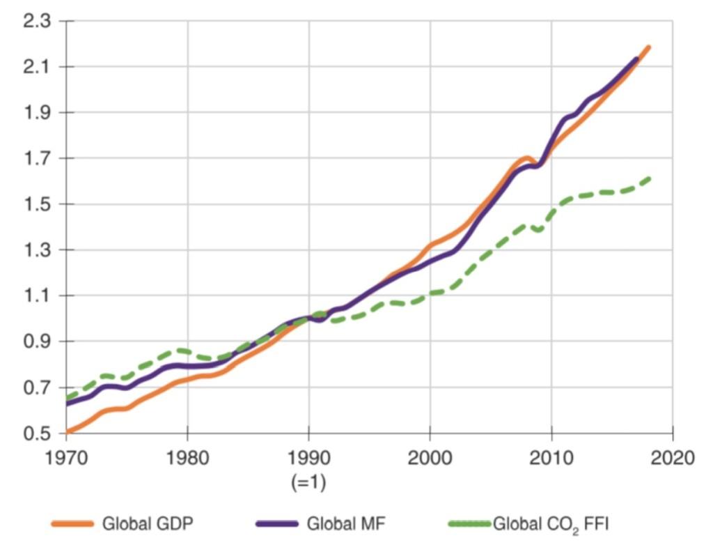crecimiento economico, huella ecologica y emisiones de gases de efecto invernadero